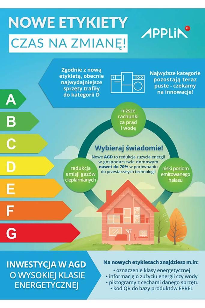 Nowa etykieta energetyczna dla sprzętu AGD, infografika