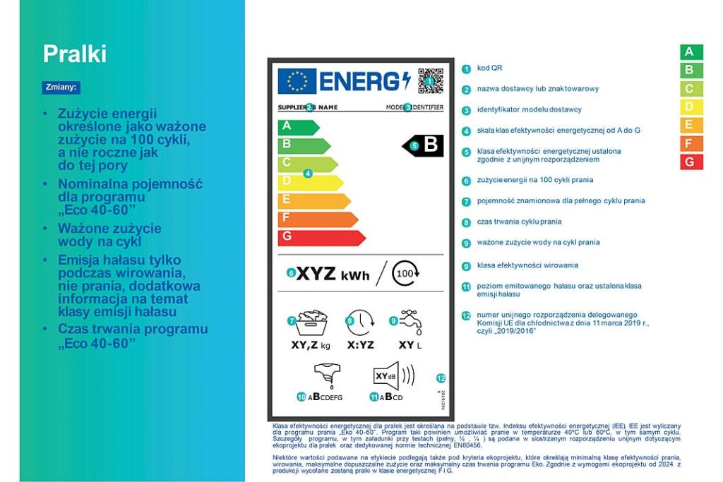 Nowa etykieta energetyczna dla pralek wraz z opisem oznaczeń - infografika
